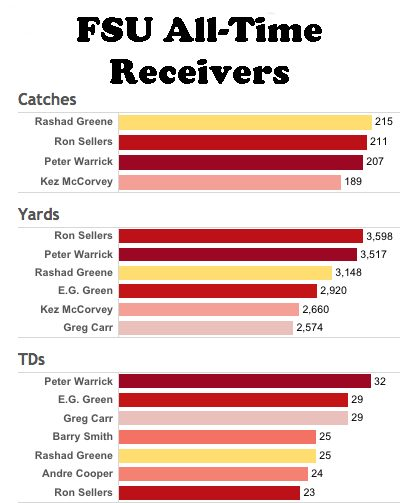Florida State All Time Wide Receivers List