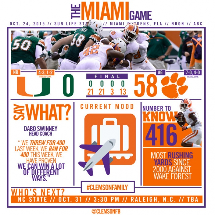 Tigers Dominate 'Canes, 58-0