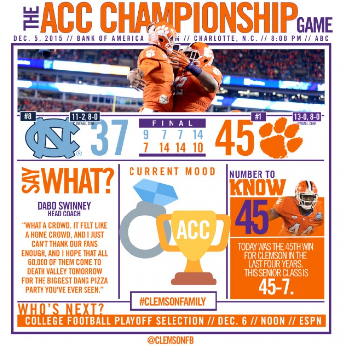 Clemson Claims 15th ACC Championship
